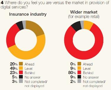 Insurers selective on digital agenda