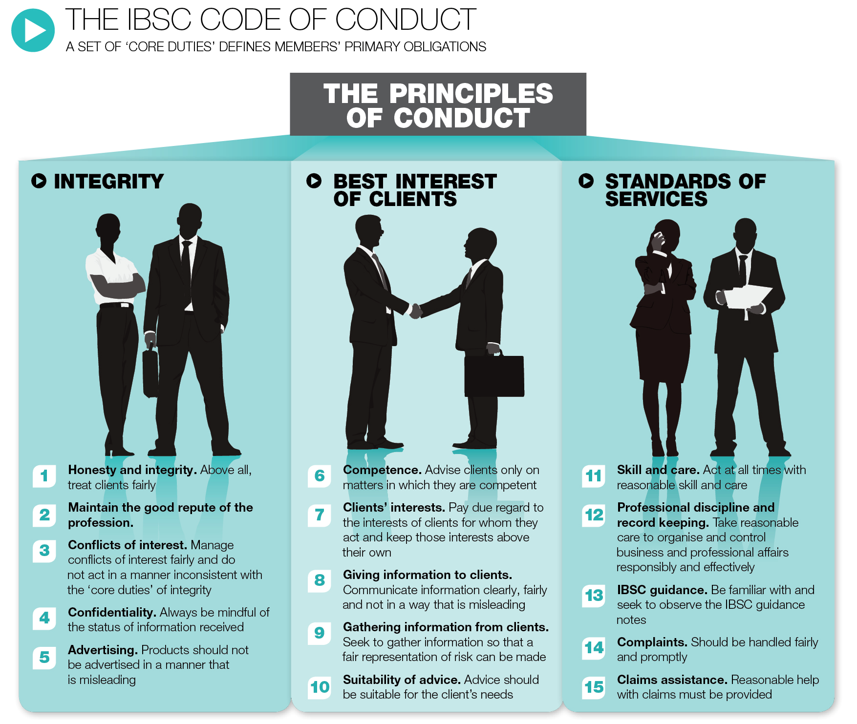 Ethics Professional Responsibility: Do Brokers Need A Code Of Conduct?