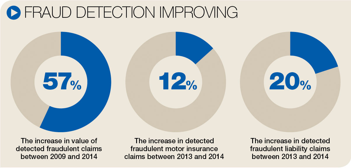 Car Insurance Fraud Cases Uk
