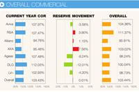 Overall commercial pra returns 2015